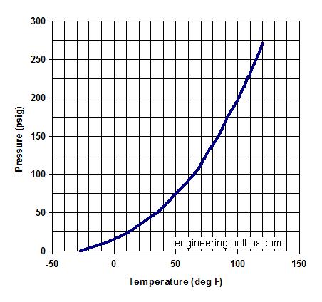 vapor pressure temperature chart: Vapor pressure temperature chart saturation dewpoint and vapor