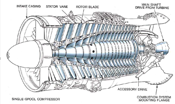 Why  In Axial Flow Jet Engines  Are There So Many Compressor Blades Sequentially Getting Smaller