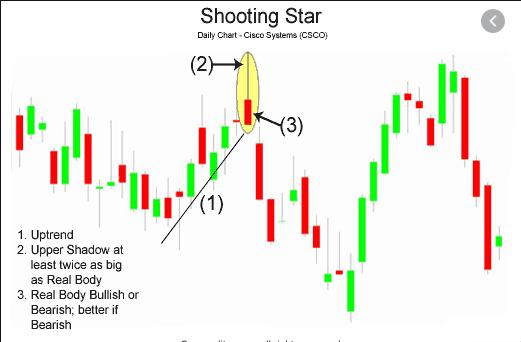 shooting star candle