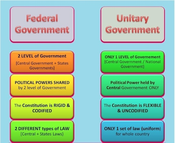 Elizabethan government vs u s government