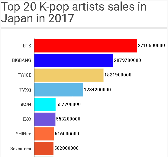 How Much Do Kpop Entertainment Companies Pay Their Idols Currently These Days Do They Get Paid More Now Than They Were Before Has Anything Changed 2018 Based Quora