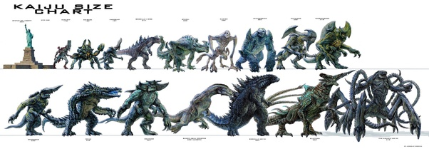 How Does Godzilla Compare With The Kaiju Of Pacific Rim Quora
