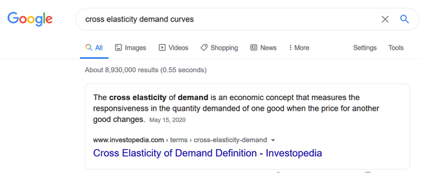 Are Cross Elasticity Demand Curves And Positive Curves The Same