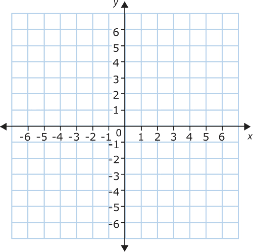 In Which Quadrant Will Both The X Coordinate And Y
