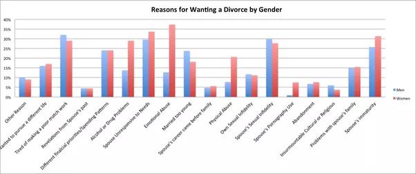 Courtship vs dating chart unicorn