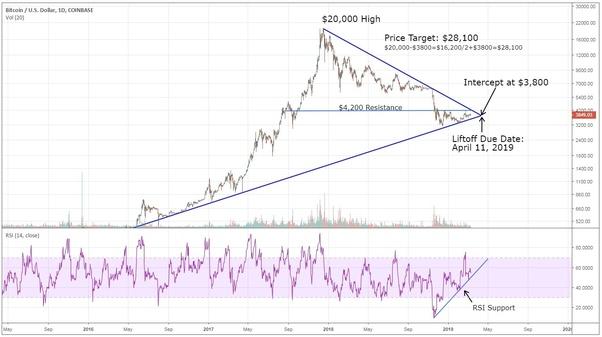 walton cryptocurrency price prediction