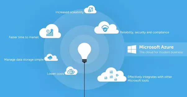Here Are Some Reasons That Make Azure One Of The Best Tools As A Cloud  Solution.