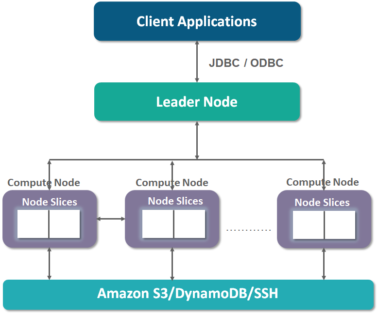 What is Amazon Redshift? - Quora