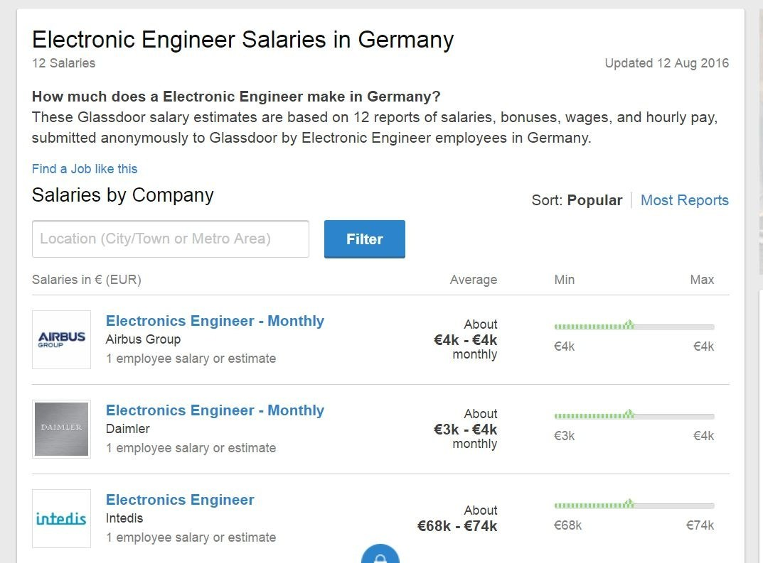 What is the average salary for an entry level electronics engineer ...