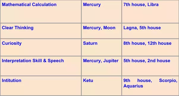 In Astrology If Mercury And Jupiter Get Exchanged In Ones Birth