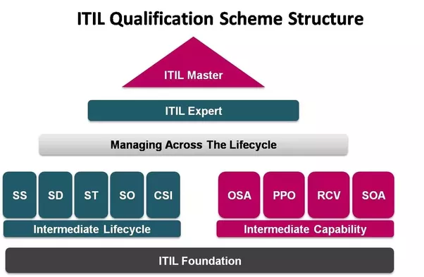 What is ITIL Certification? - Quora