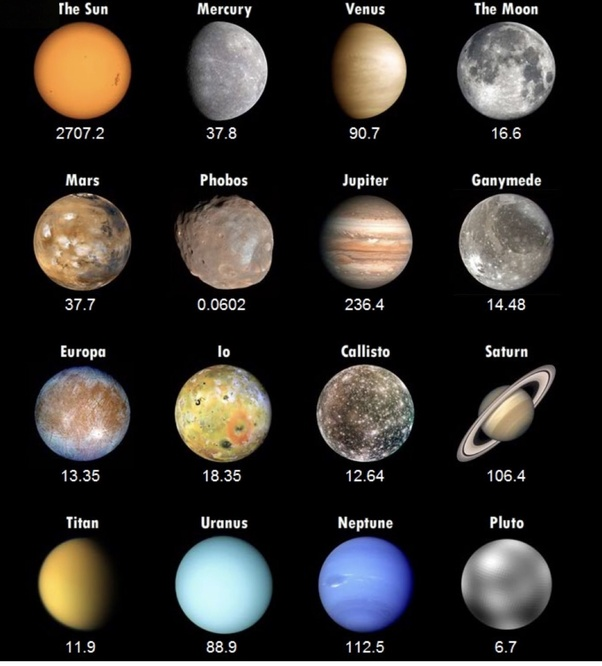 What Are The Order Of Planets In Size Largest To Smallest Quora
