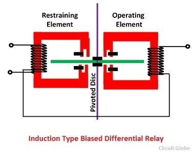 What is differential relay quora if the shading rings were in the position on each element then the resulting torque experienced by the disc would be zero but if the shading rings of asfbconference2016 Gallery