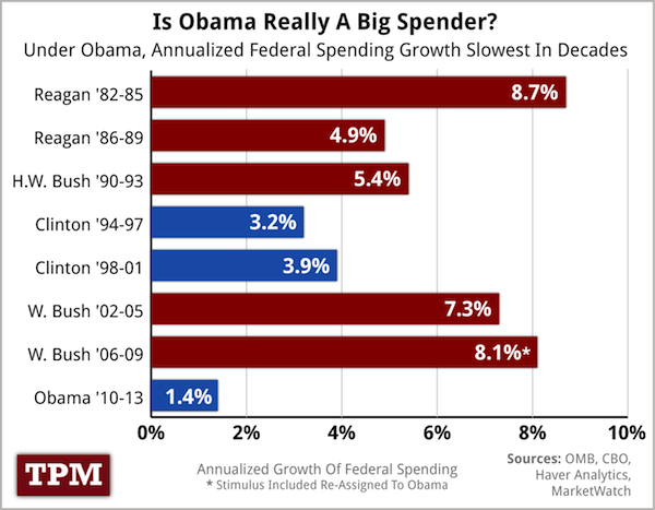 How much has the us federal debt increased during each term of the as you can see federal spending has actually grown the least during obamas tenure of any president since reagan but that doesnt fit the talking points publicscrutiny Images