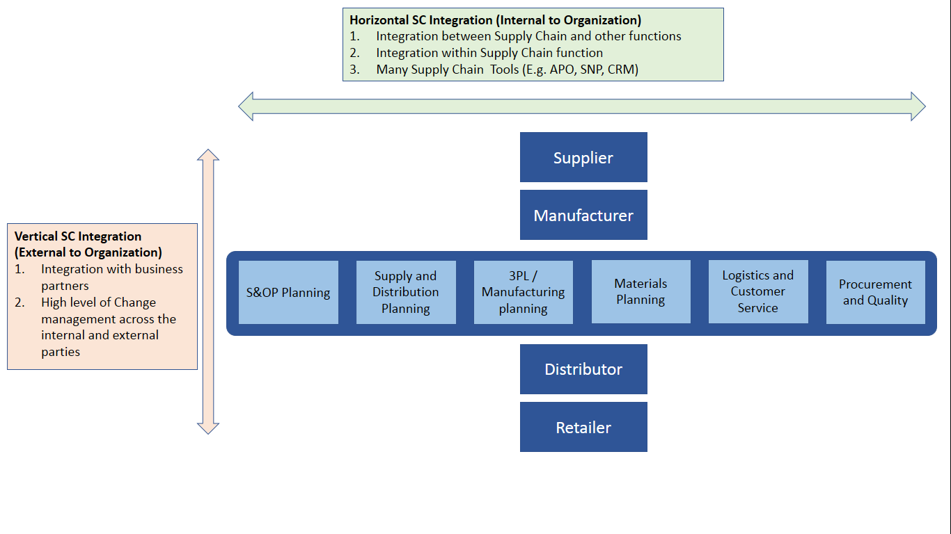 Logistics: What is an integrated supply chain? - Quora