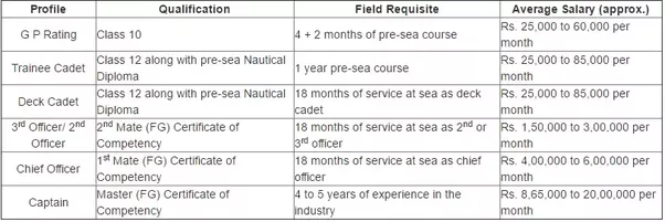 How to pursue a career in merchant navy - Quora