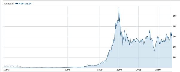 how come stocks rarely ever split anymore