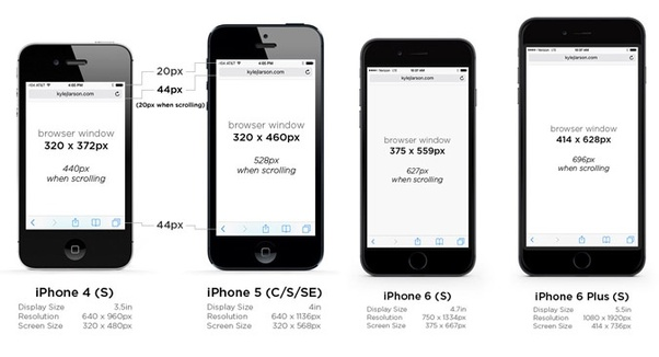 Which mobile resolution should be used for UI Design
