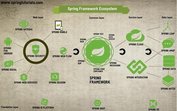 Spring Framework Book