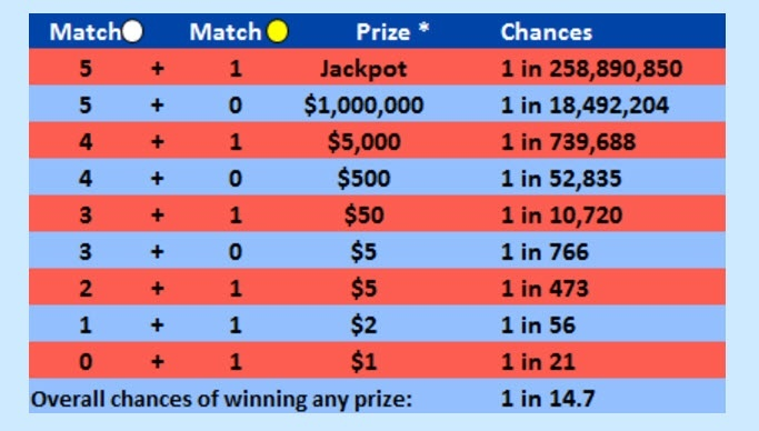 Updated Jan 5th 2018 Due To The Recent Changes That Took Effect Oct 2017 Mega Millions Prize Distribution Chart Is Below