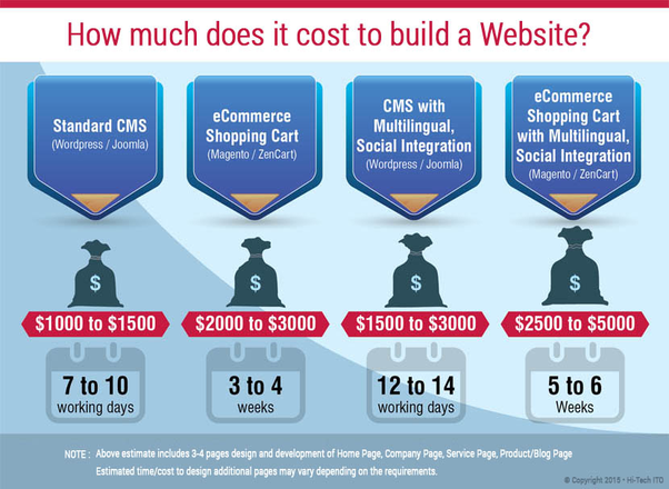 How much does a website for a startup cost quora for Website building cost