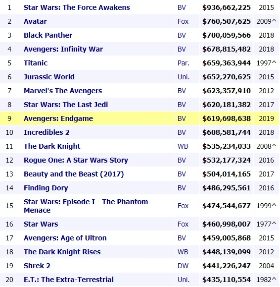 How many top grossing movies does Disney have, including
