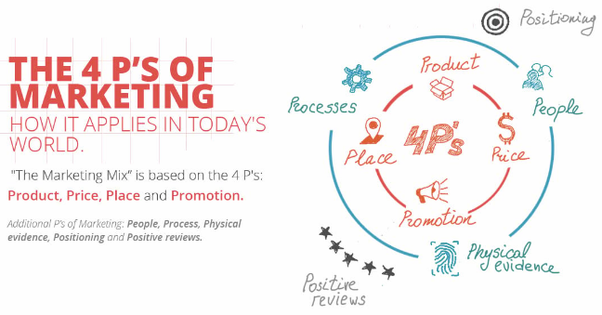 how did you integrate 4ps of marketing? - quora
