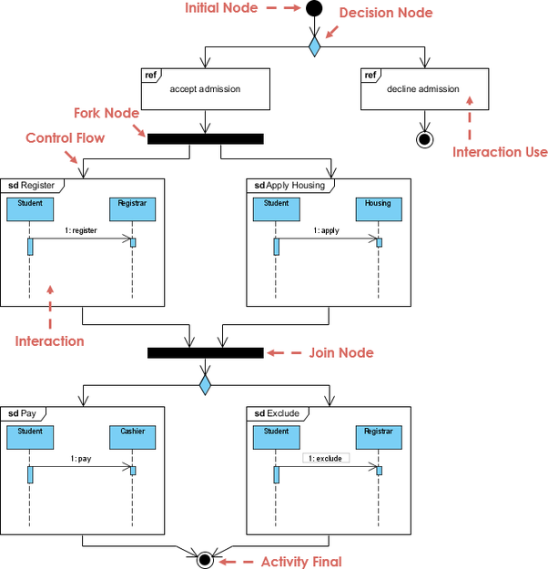 What is the interaction overview diagram in uml 2 quora source uml interaction overview diagram illustrated by visual paradigm ccuart Choice Image