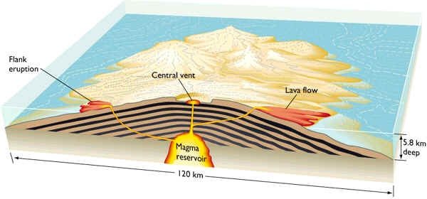 What is a shield volcano quora diagram of a shield volcano ccuart Choice Image