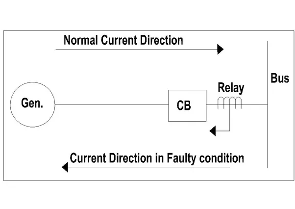 What is the difference between directional and nondirectional OC
