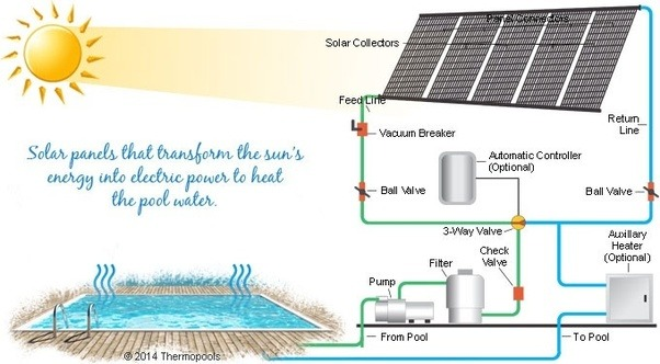 How does a solar heating system works for pool quora - Solar powered swimming pool heater ...