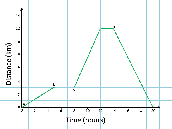 How to get the distance of an object from a distance time graph quora at any point of time if you want to find the distance traveled by object then just find the y intercept at that time ccuart Choice Image