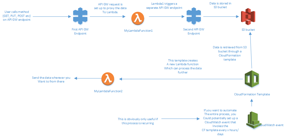 In Amazon AWS Lambda, can I dynamically create another new lambda