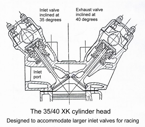 what is the technical reason why harley davidson engines are so low Twin Charging Diagram however this leads to a very small space between the valves difficult to get air into this area without some kind of fan or liquid cooling