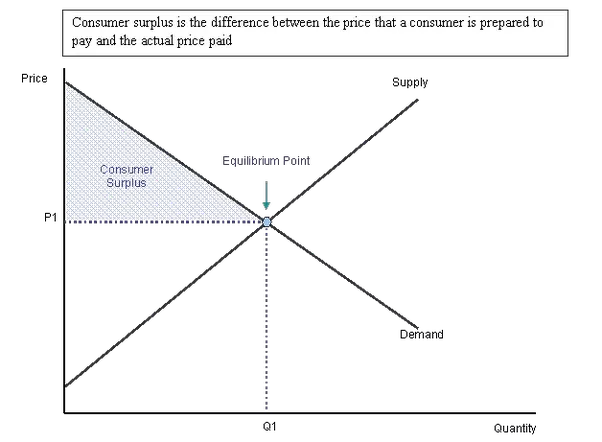 how does a price change affect consumer surplus quora rh quora com concept of consumer surplus with diagram