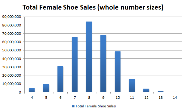 What Do Uk Shoe Sizes Mean