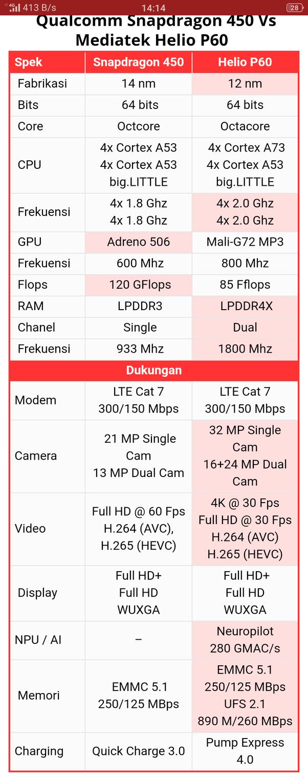 Why should I buy Realme 2? - Quora