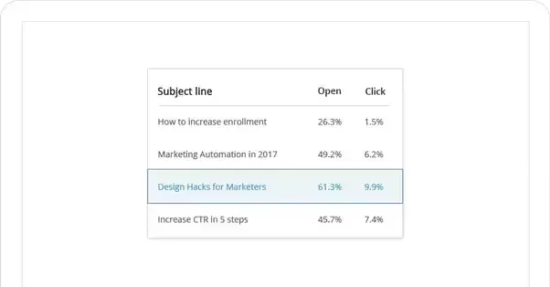 Sales And Marketing Automation What Are Some Inexpensive - Unique marketo email templates concept