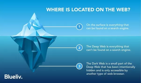 How to access the dark web through a tor browser quora ccuart