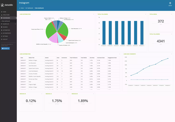 What dashboards or data visualization tools do you use with