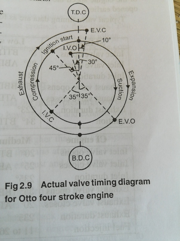 What is the valve timing diagram for a 4-stroke engine? - Quora