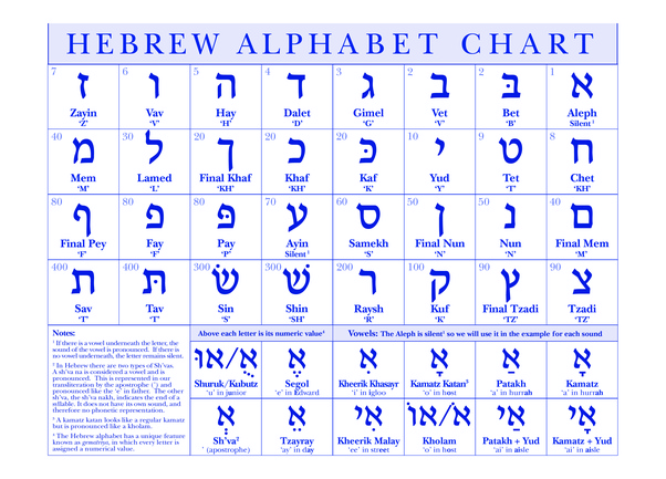 Why do people use the letter w in yhwh when it should be a v