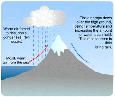What are the types of rainfall quora source s cool the revision website ccuart Gallery