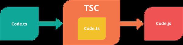 What is TypeScript? - Quora
