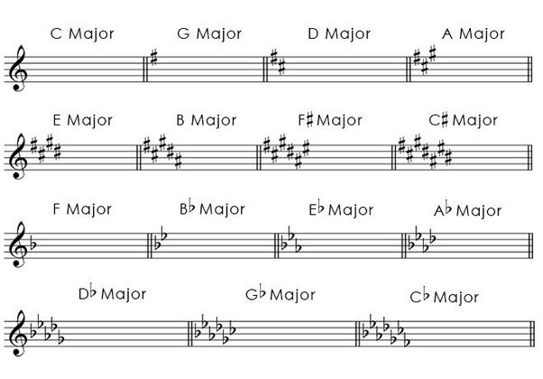 How to Sing High Notes Without Straining for Guys in 3 ...