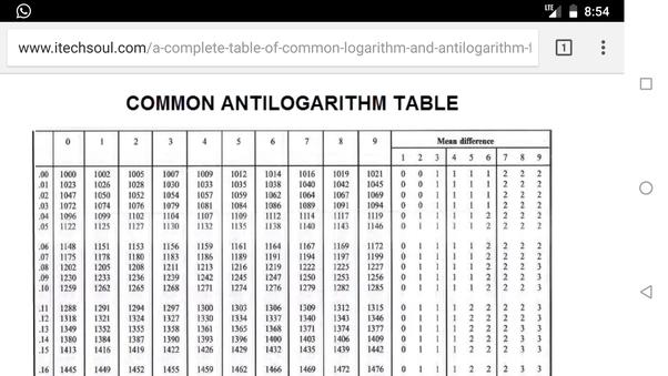 Log Table And Antilog Table Pdf
