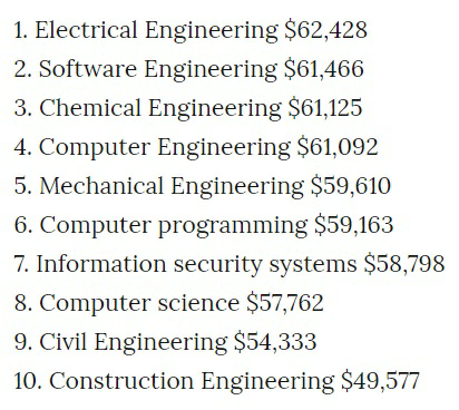 What is the highest paying engineering career? - Quora