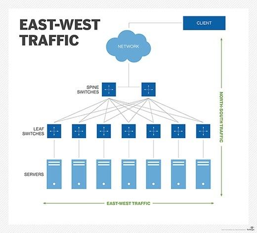main qimg f0378e1a0bf4d3e1b55da9a7cc249c46 c what is east west traffic? quora