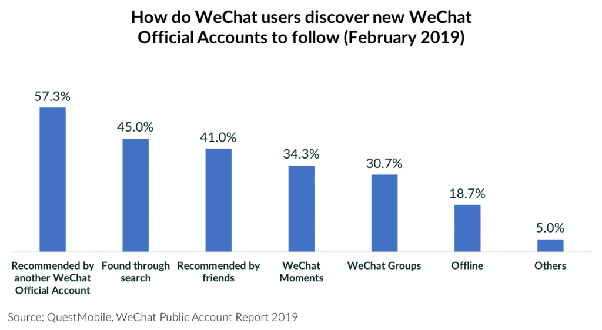 How to increase the number of fans of a wechat official
