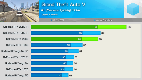 Is GTA 5 still the most graphically demanding game ever? There is no